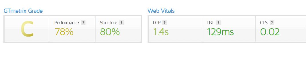 Hostripples Server Performance Results